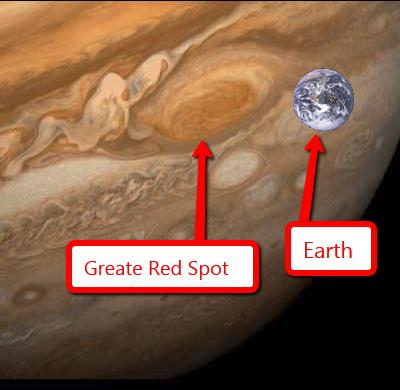 Jupiters Great Red Spot vs Earth