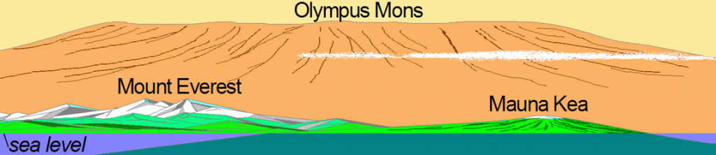 Olympus Mons size compared to Mount Everest