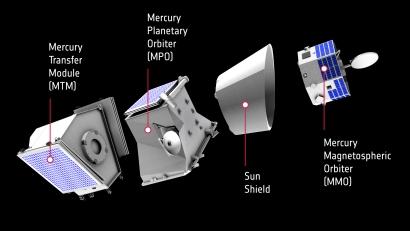BepiColombo Mercury Composite Spacecraft