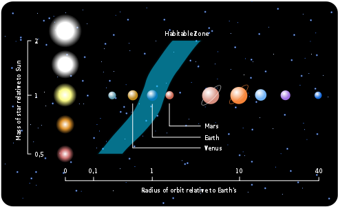 Habitable Zone Relative to Size of Star