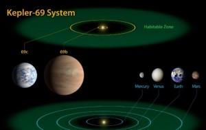Kepler 69 and Solar System<br /> Habitable Zone